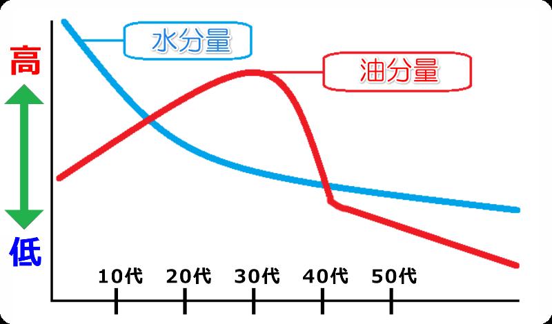 肌 水分量 油分量 グラフ